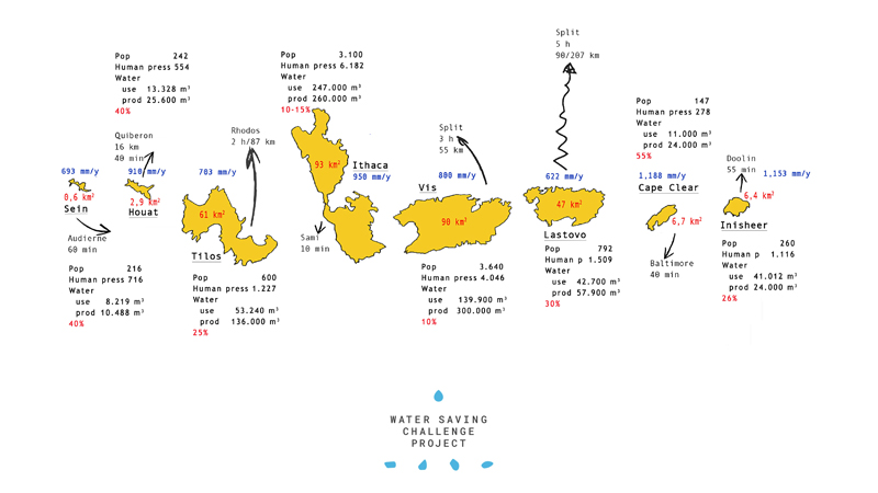"This picture is a synthesized map with individual data on each island: area, rainfall, distance to mainland (km and time), the census population and the the human pressure of residents, seasonal residents and visitors re-calculated into a ""technical population"" number, how much water the island needs and how much is produced, and how much water the project partners estimate could be saved each island in percentage."