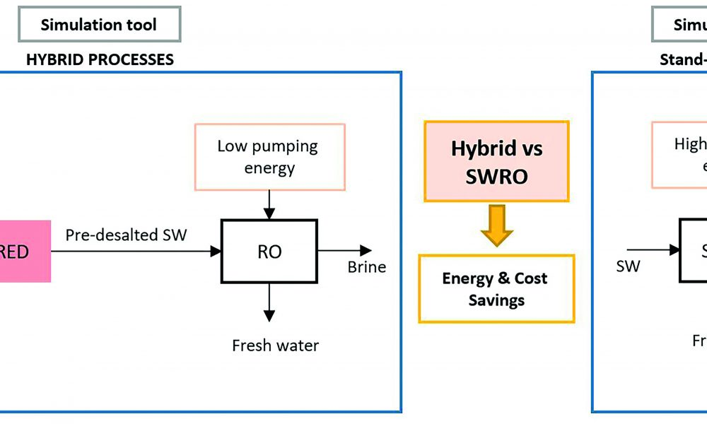 schematic description of the hybrid system compared to SWRO