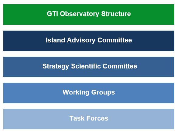 Struttura observatory agosto 2020